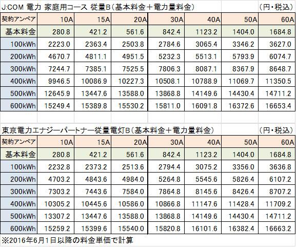 JCOM電力東京電力