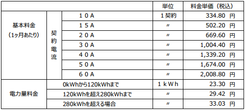 北海道ガス電気料金3
