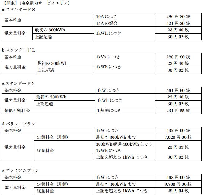 ソフトバンクでんき東京電力エリア