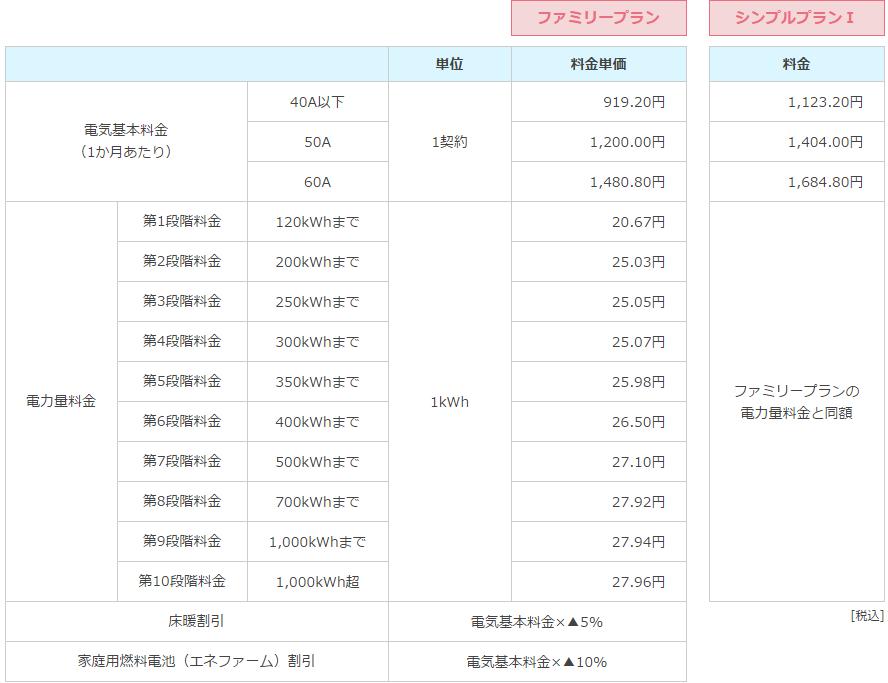 東邦ガス電気料金1