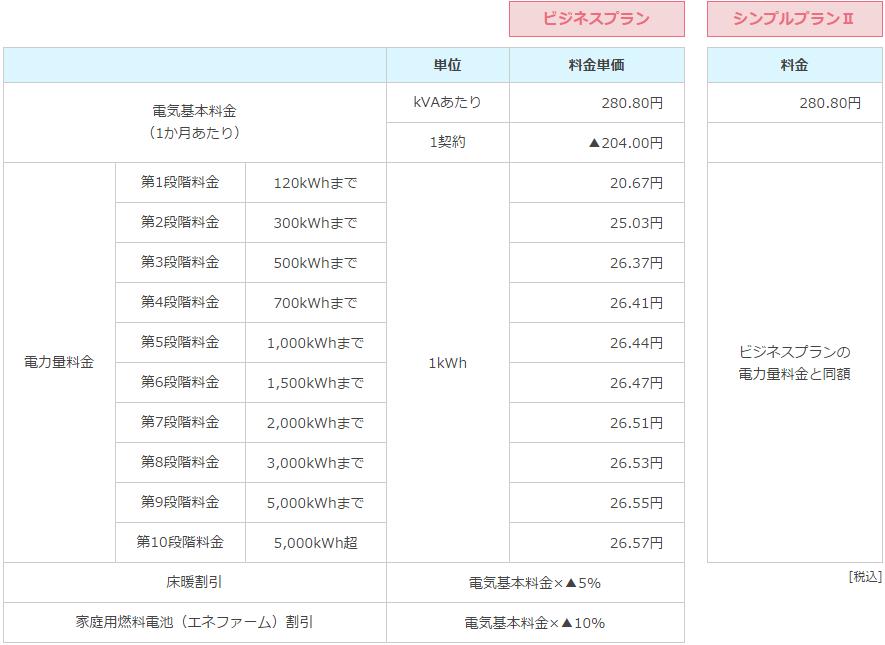東邦ガス電気料金2