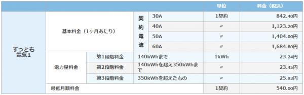 東京ガス ずっとも電気1