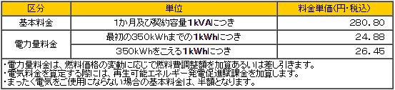 入間ガス電気2