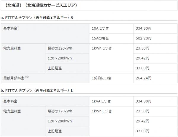 ソフトバンクでんきFIT北海道電力