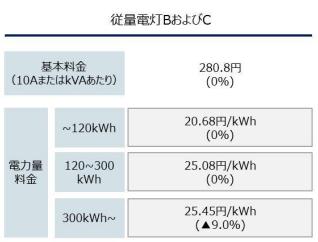東燃ゼネラル石油中部電力