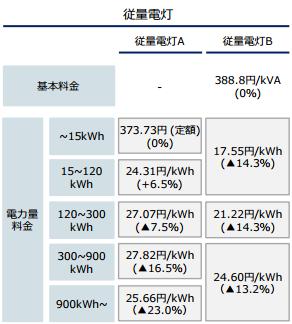 東燃ゼネラル石油関西電力