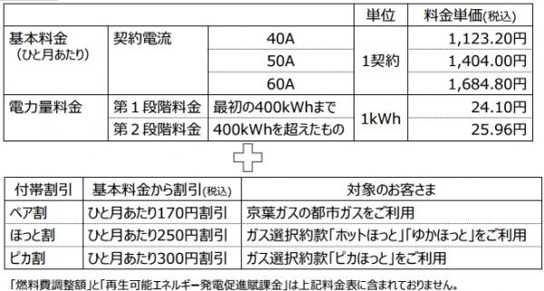 京葉ガスでんき料金1
