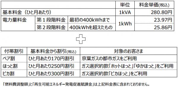 京葉ガス料金2