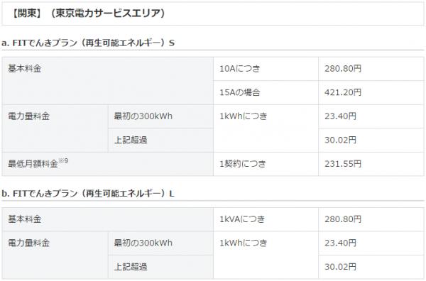 ソフトバンクでんきFIT東京電力