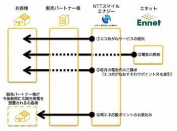 NTTスマイルエナジー