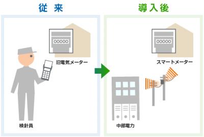 中部電力|スマートメーター