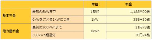 はぴeプラス│関西電力 首都圏のお客さま