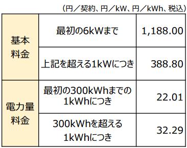 関西電力eおとくプラン